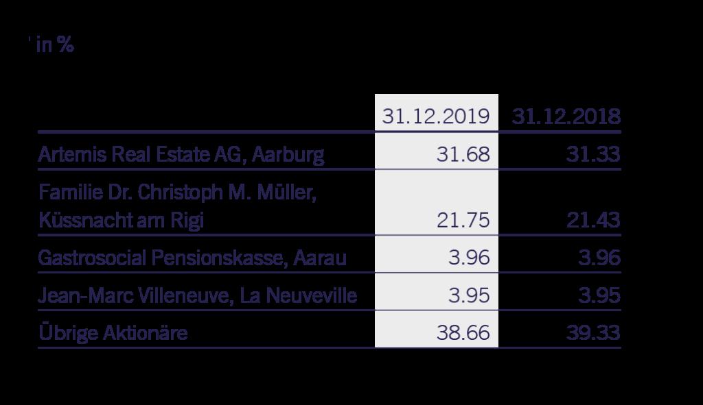 Aktionärsstruktur der Espace Real Estate AG