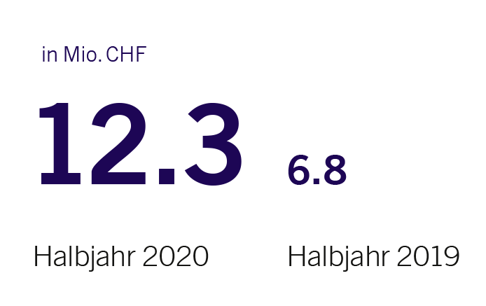 Periodengewinn von 12.3 Mio CHF im ersten Halbjahr 2020
