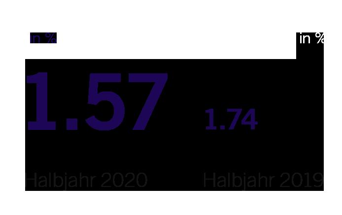 Durchschnittliche Verzinsung Fremdfinanzierung im ersten Halbjahr 2020: 1.57 %